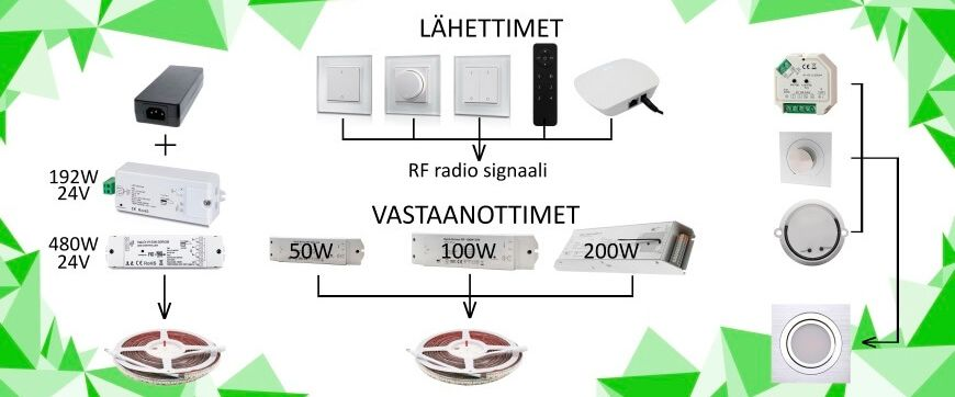 VaLO RF Wireless control
